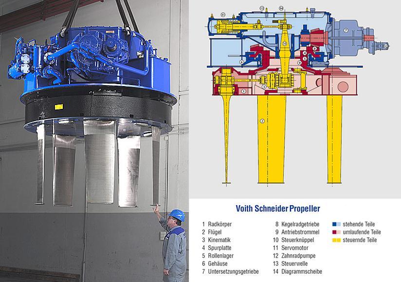 Doplnění článku Pohon lodí(i) v příčném směru: systém Voith